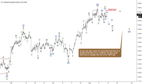 USDCAD: USDCAD - consolidation
