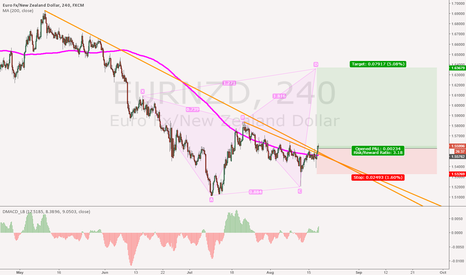EURNZD: EURNZD Trendline breakout and Butterfly target