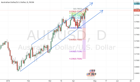 AUDUSD: Aus dollar down on its way