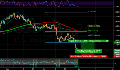 USDCAD: THE SHOW MUST GO ON, UC PREPARE FOR THE NEWS, BUY