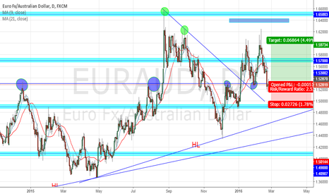 EURAUD: pin bar buy signal on a major support