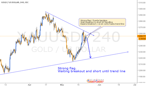 XAUUSD: Short Option on Gold