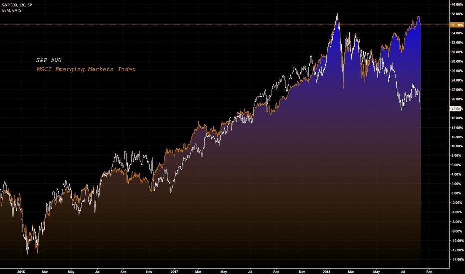 SPX: EM LAGGING S&P