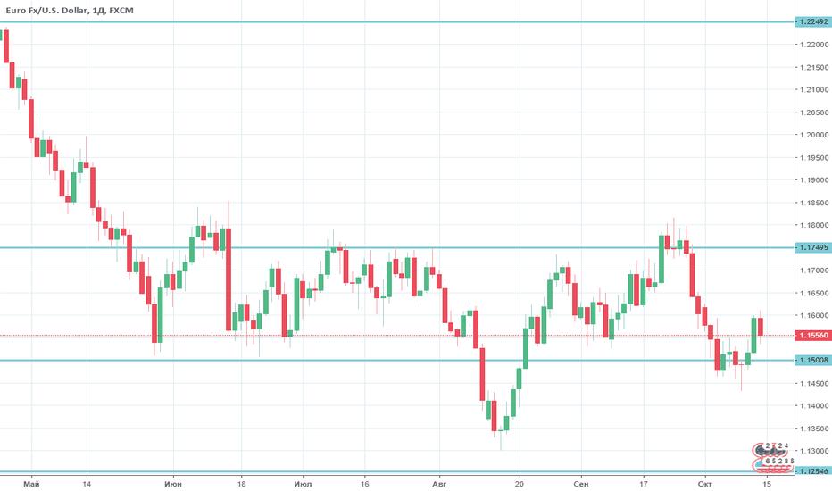 EURUSD: EUR/USD опять быки атакуют
