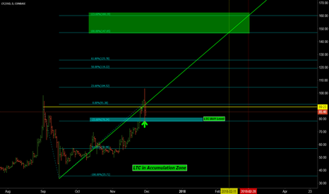 LTCUSD: LTCUSD in Accumulation Zone