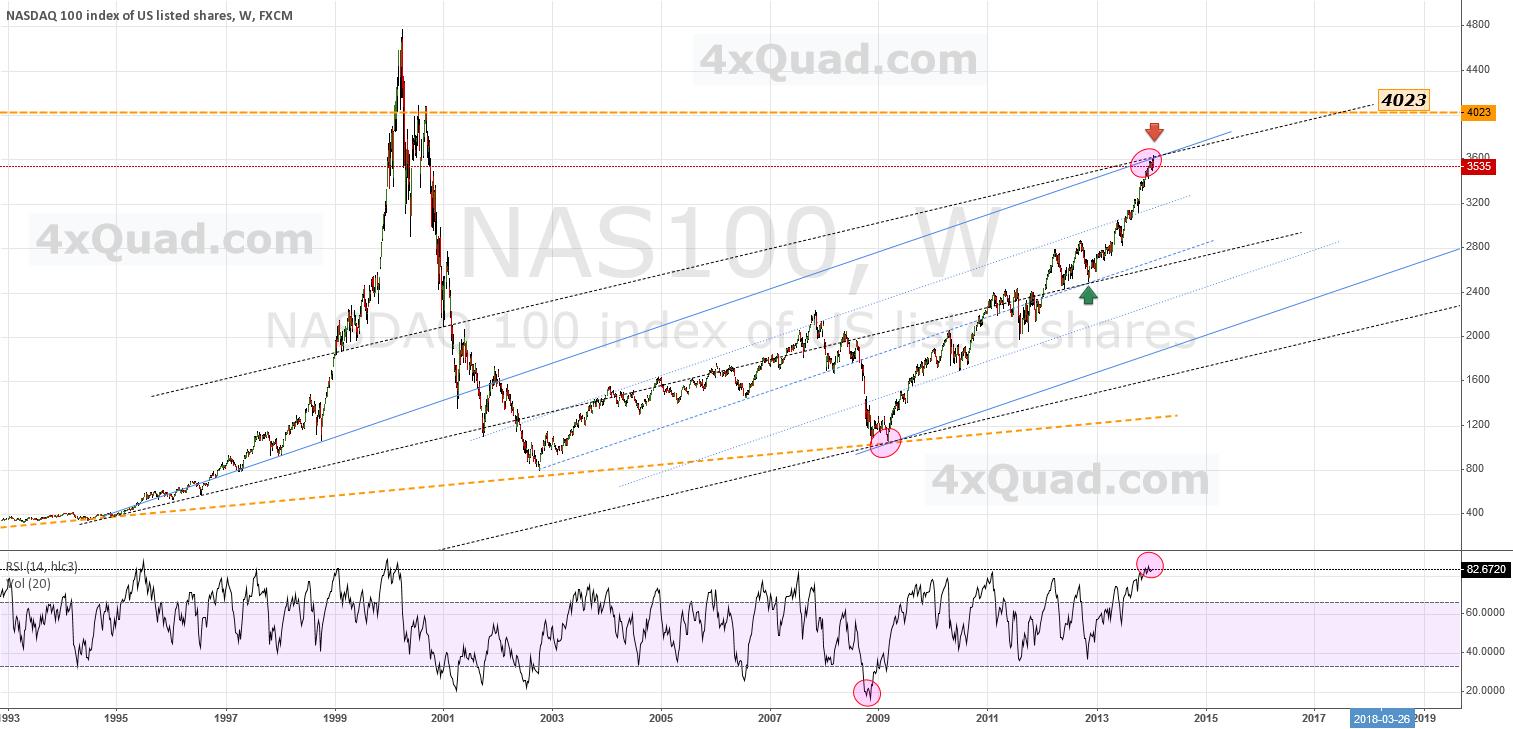 Update - At Upper Channel Convergence ... | #NAS100 #NASDAQ