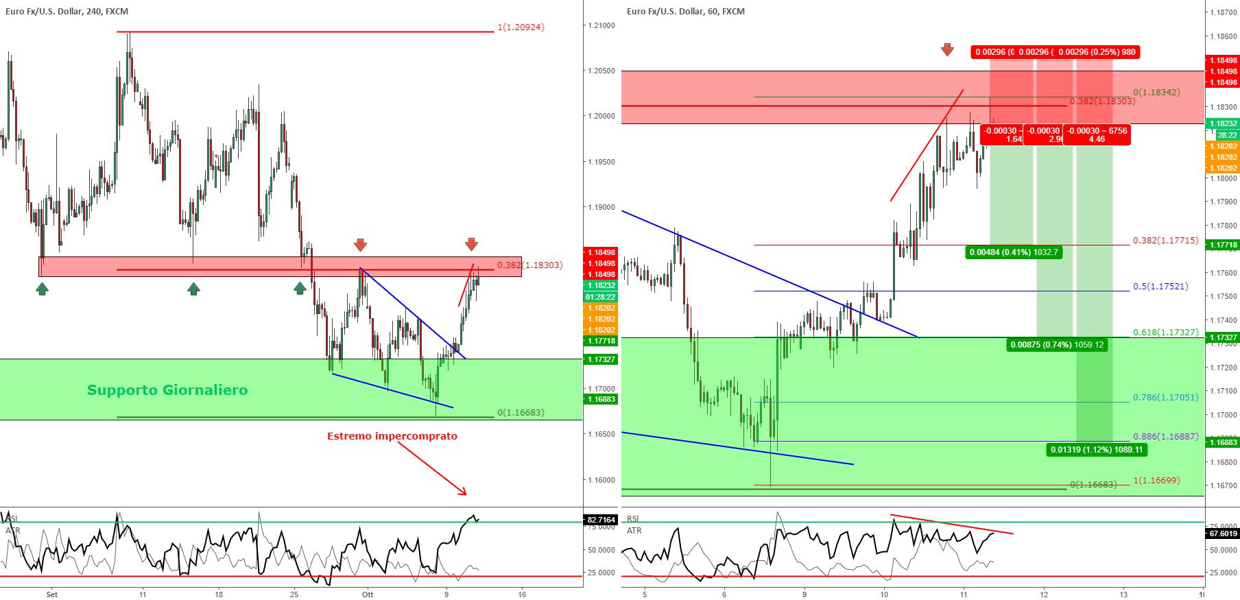 EUR/USD - Idea Short dalle ottime potenzialità