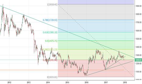 GOLD: Indepth Gold Analysis