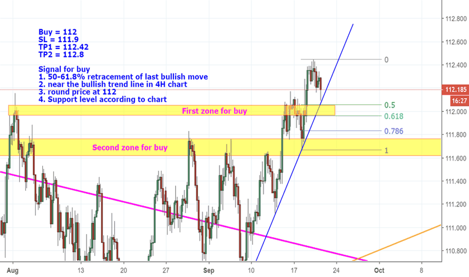 USDJPY: long USDJPY at the pullback to 112
