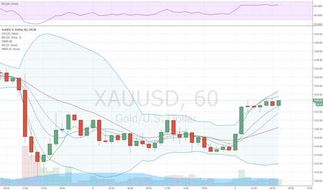 XAUUSD: Gold volatile before tomorrow's FOMC minutes