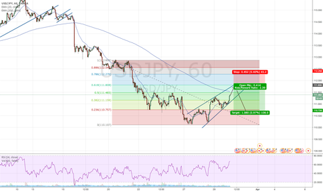 USDJPY: rising wedge
