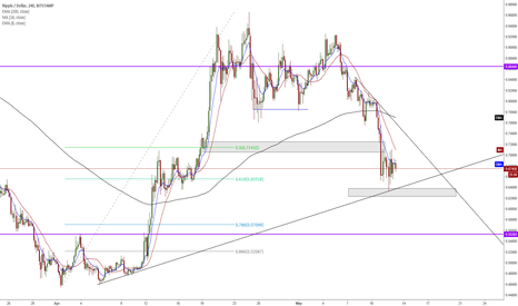 XRPUSD: XRP/USD - Is .55-.60 The Next Lower Zone??