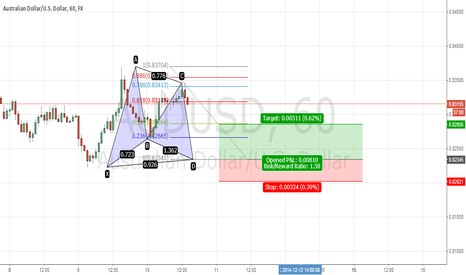 AUDUSD: audusd gartley bull