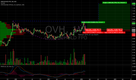 OVH: Cup and Handle Potential Trade