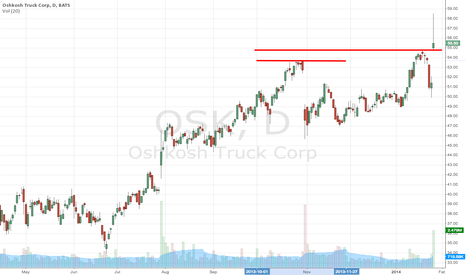 OSK: Long idea - buy at support around 55