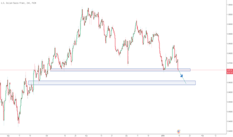 USDCHF: 4 touch