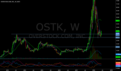 OSTK: Is it a gift down here or dead money?