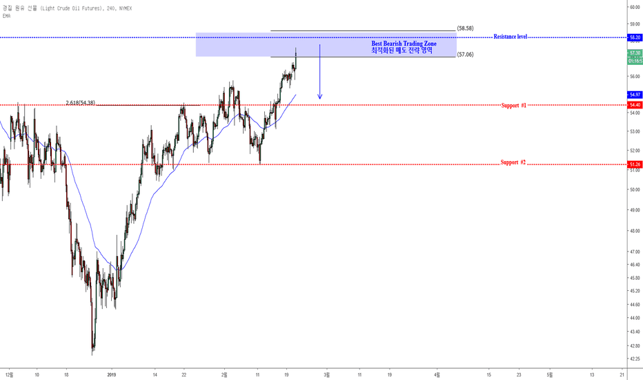 CL1!: CL1! 크루드오일 Best Bearish Trading Zone 최적화된 매도 전략 영역 (역추세거래전략)