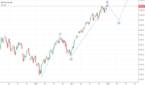NIFTY: Nifty Movement expected as per Elliot waves