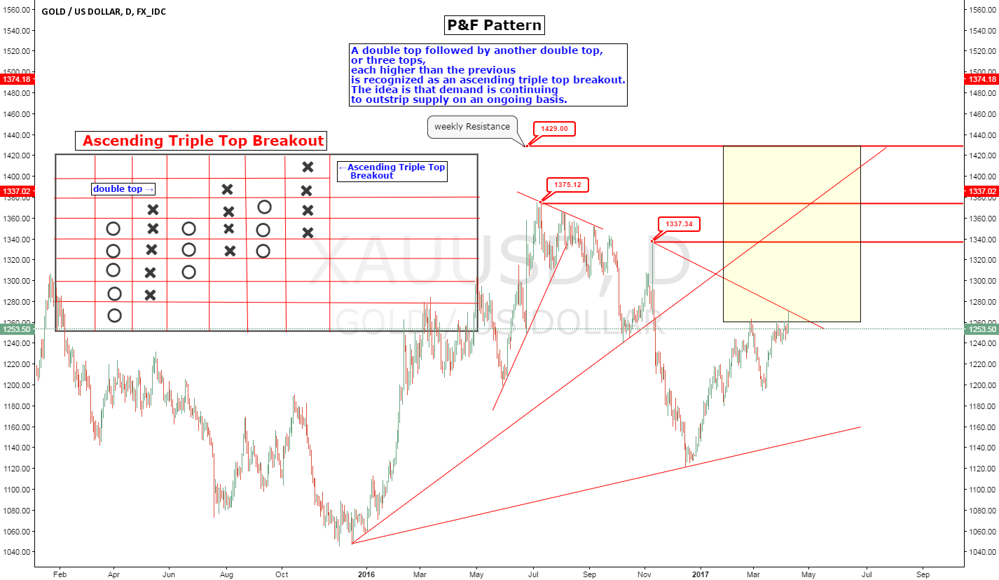 XAUUSD P&F Pattern Ascending Triple Top Breakout