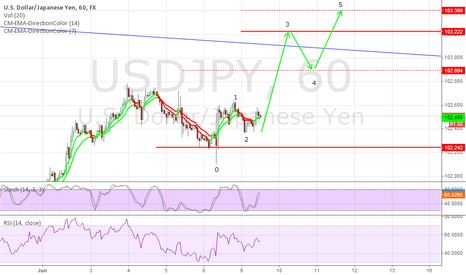 USDJPY: Elliot Wave Count - Opinions please