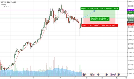 XBTEUR: XBTEUR is going UP to 3700$