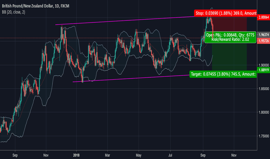 GBPNZD: Plenty of pips to collect on the way down