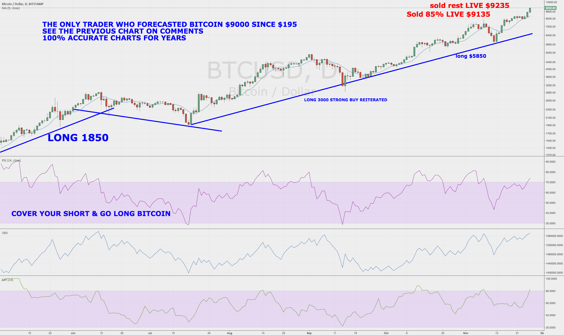 Stock Market Legend Sells BitCoin $9230 Laughing About Buffett
