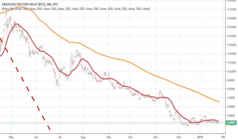 GBTC: Bitcoin / GBTC : 3 Hr Momentum Model End of Feb 2019 Opt Buy Pt