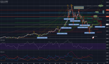BTCUSD: BTC Set Up for Rally