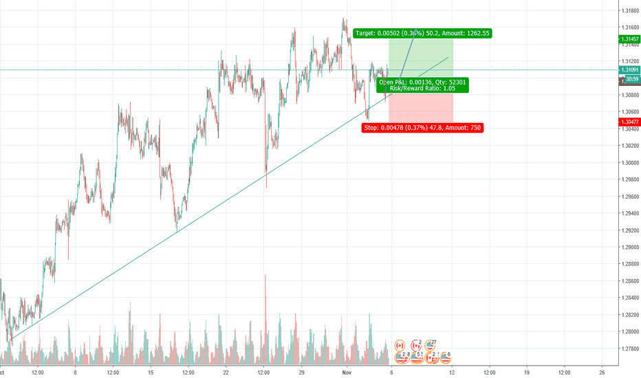 USDCAD: USD/CAD Buy