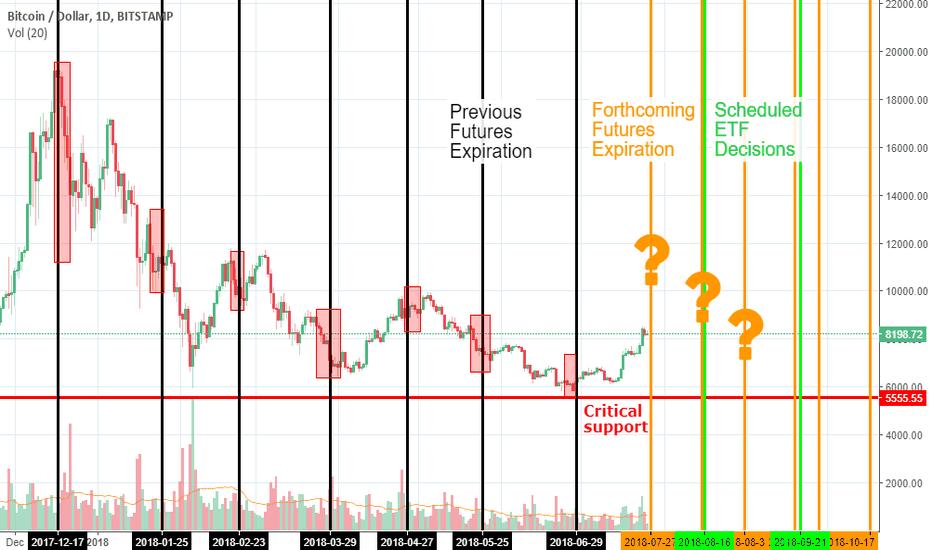 futures bitcoin gruodžio 10 d