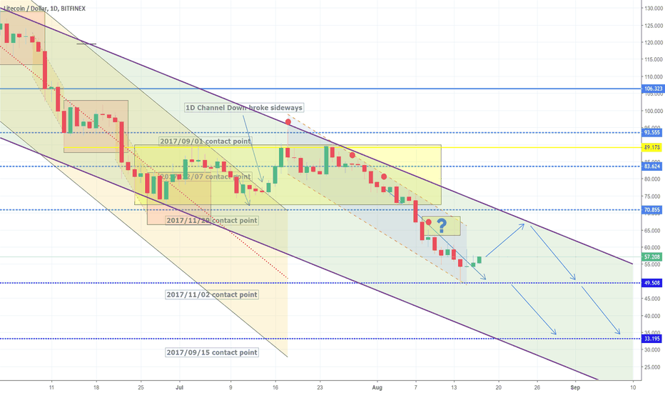 LTCUSD: Final target hit. Expecting a minor correction. Short overall.