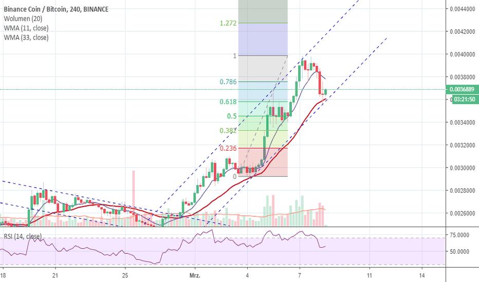 tradingview btc bnb)