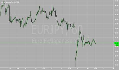 EURJPY: Moving To Signal Service
