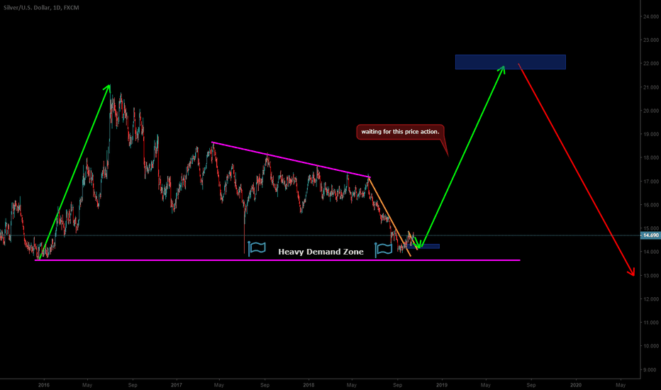 XAGUSD: Silver Ready To Go Upside