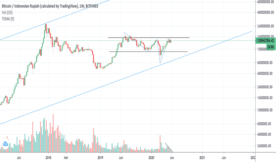 tradingview bitcoin indonesia
