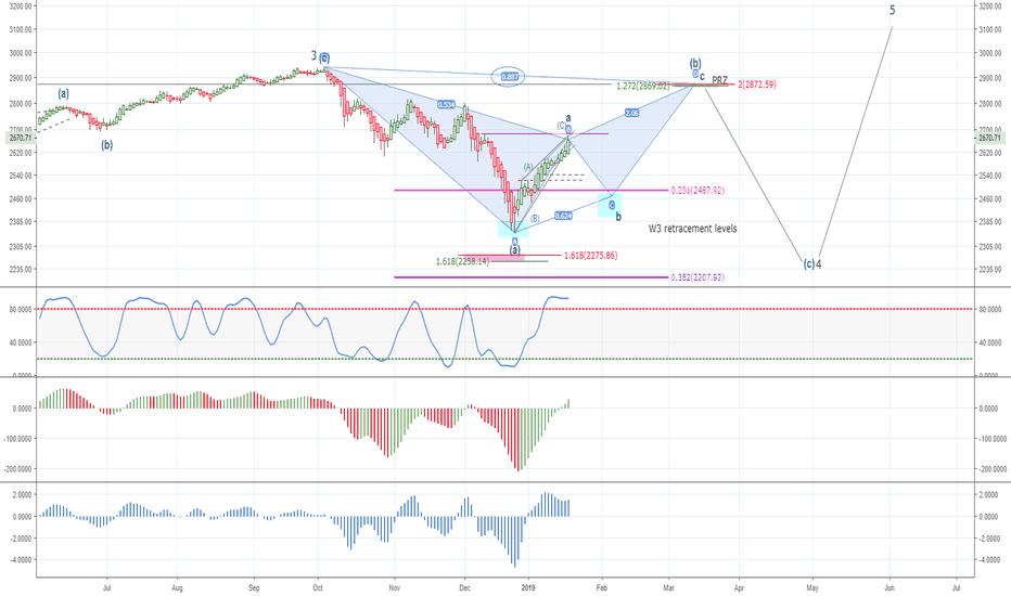 SPX: Bearish Bat to (b) of abc Wave 4 correction ?