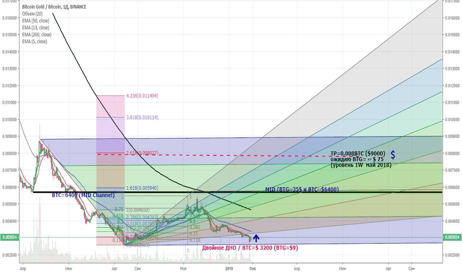BTGBTC: Время покупать BTC, BTG, ETH!