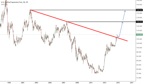 USDJPY: USDJPY Broke major TL