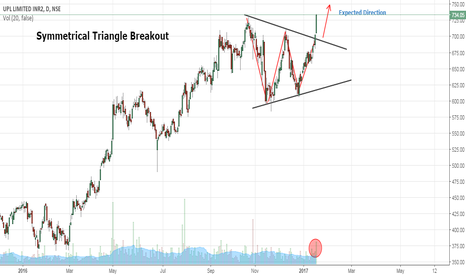 UPL: UPL- Symmetrical Triangle Breakout- Buy Setup