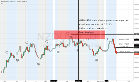 NZDUSD: NZDUSD added more shorts @ 0.7113