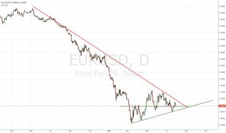 EURUSD: Falling wedge on euro