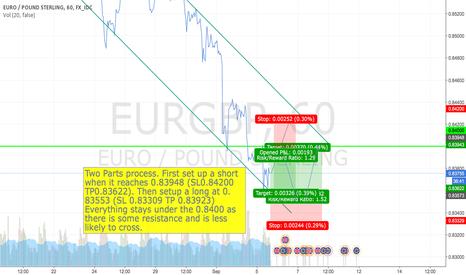 EURGBP: Double dip into EURGBP