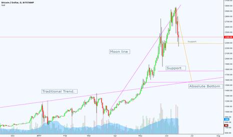 BTCUSD: BTC Charting Over Trend