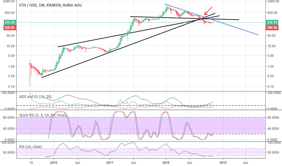 ETHUSD: Ether on the weekly - all major support broken