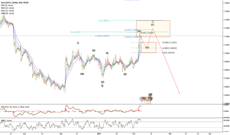 EURUSD: EURUSD -4hr- Elliott Wave count - Shorting opportunities