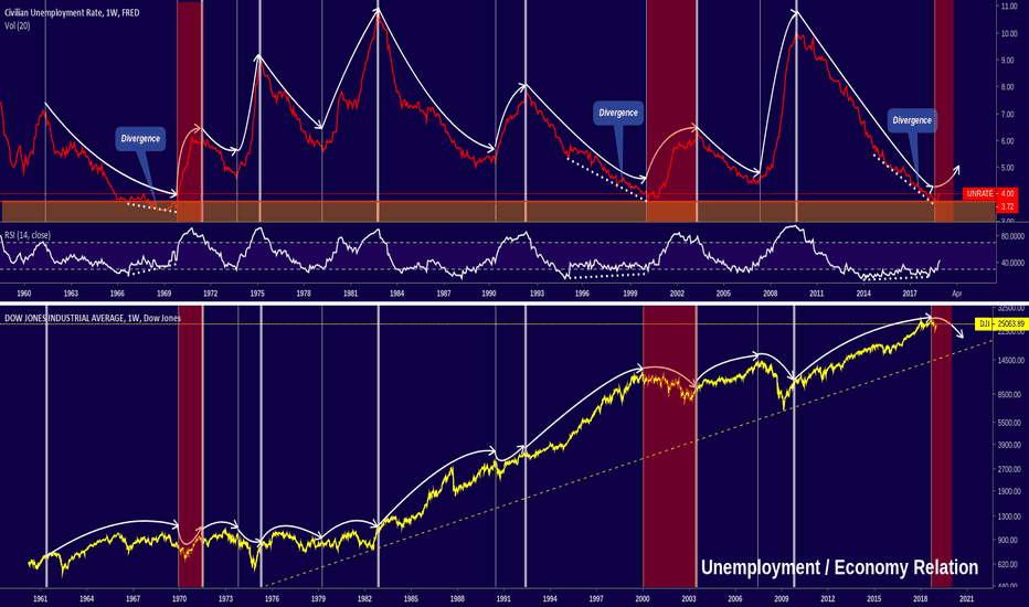 UNRATE: Global Market in Big Danger! Unemployment at all-time low!