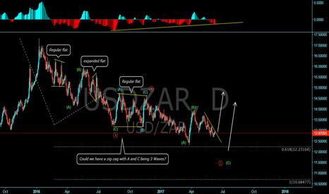 USDZAR: maybe a good buy soon?
