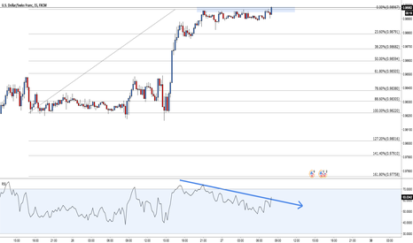 USDCHF: USD/CHF: Small trade based on RSI divergence and exhaustion